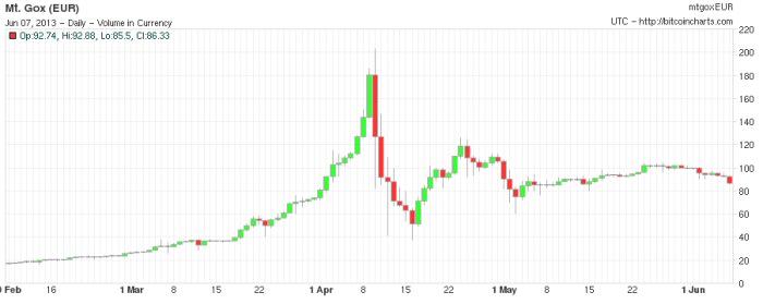 Evolucion cotizacion bitcoin